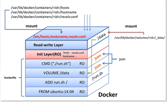 ../../_images/docker-container-layers.png