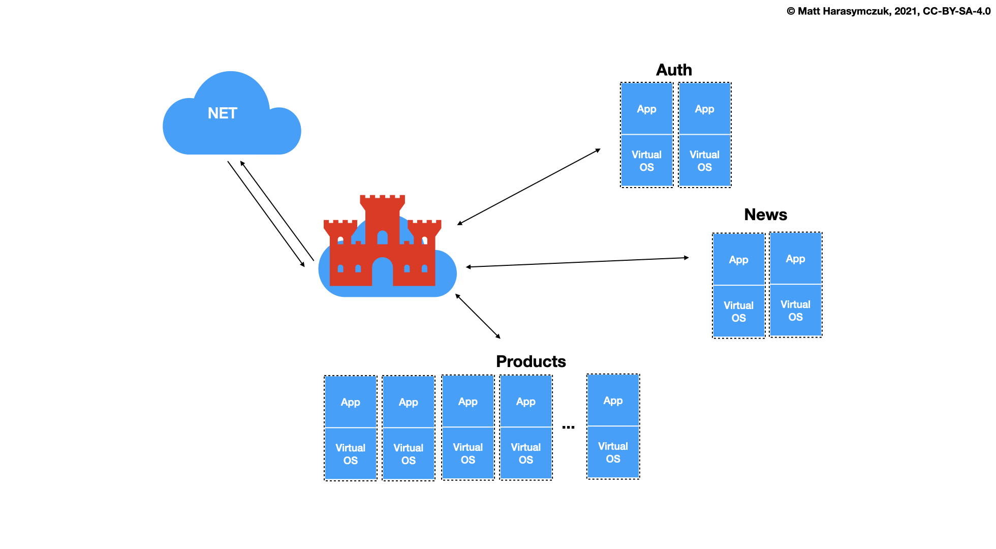 ../../_images/docker-stack-06-architecture.png