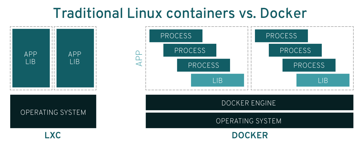 ../../_images/docker-vs-lxc.png