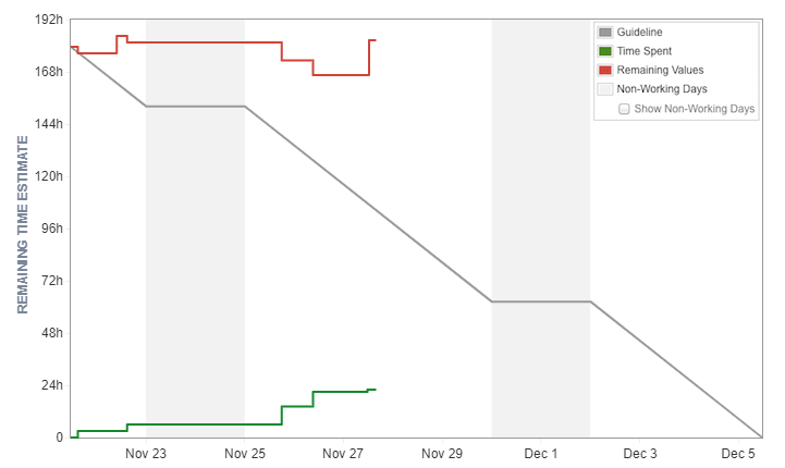 ../../_images/jira-report-burndownchart-time-2.png