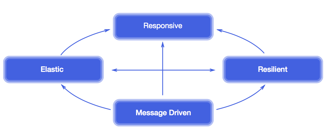 ../../_images/microservices-reactive.png