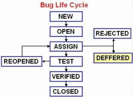 ../_images/qualitymodels-lifecycle-bug.jpg