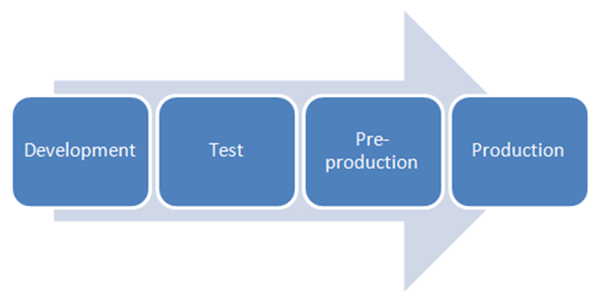 ../_images/qualitymodels-lifecycle-code.png